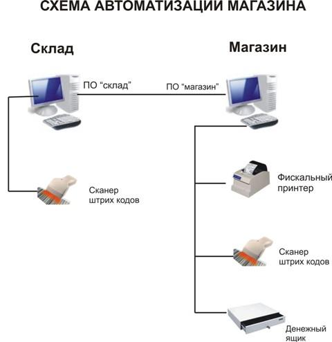автоматизиррванная система для интернет магазина Женским днем